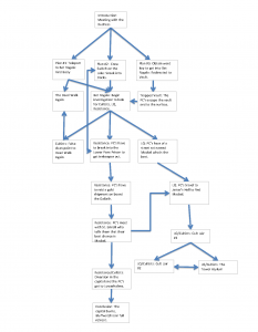 Plot flowchart