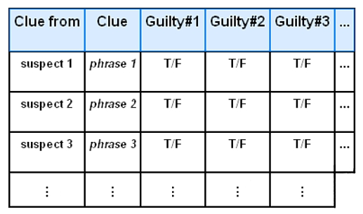 column1 clue source, column2 clue summary, column3 true/false for suspect1, guilty column4 true/false for suspect 2, and so on.