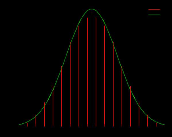 3d6 probability curve