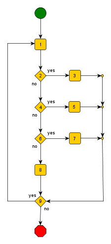 location procedure