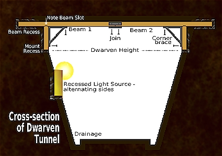 mineshaft cross-section