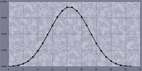 5d6 bell curve