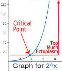 2-to-the-x showing critical point