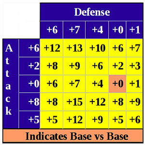 Abstract Combat Table 1