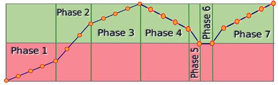 oscillating trend diagram