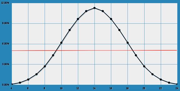 4d6 results plot