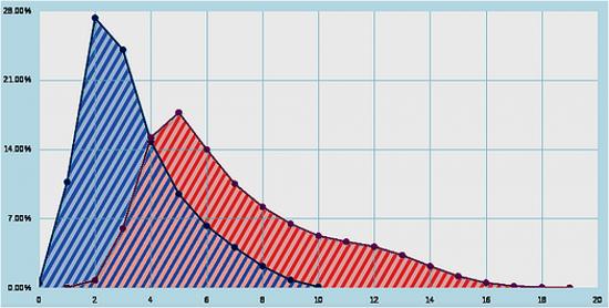 Plots of (2d6+d8)/(d4+1) and (5d6+d8+1)/(d4+1)