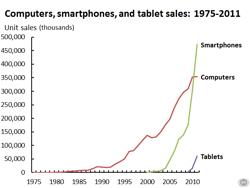 Total-sales-1975-2011_sm