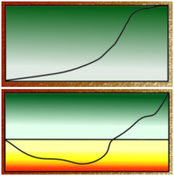 The two basic value patterns