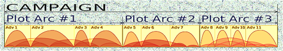 plot arcs with loose continuity