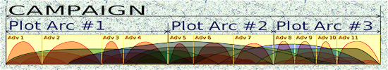 plot arcs with strong continuity
