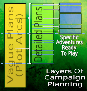 layers of campaign planning
