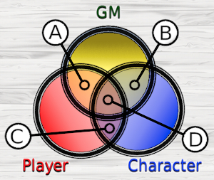 venn-2-player-character-and-gm