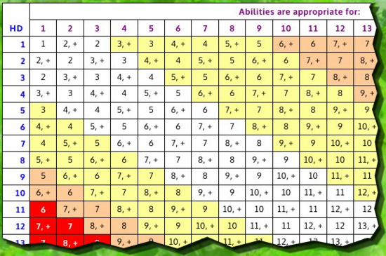 excerpt from table of challenge adjustments