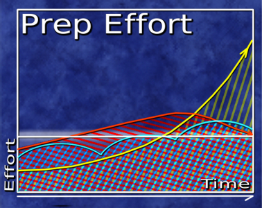 prep effort graph